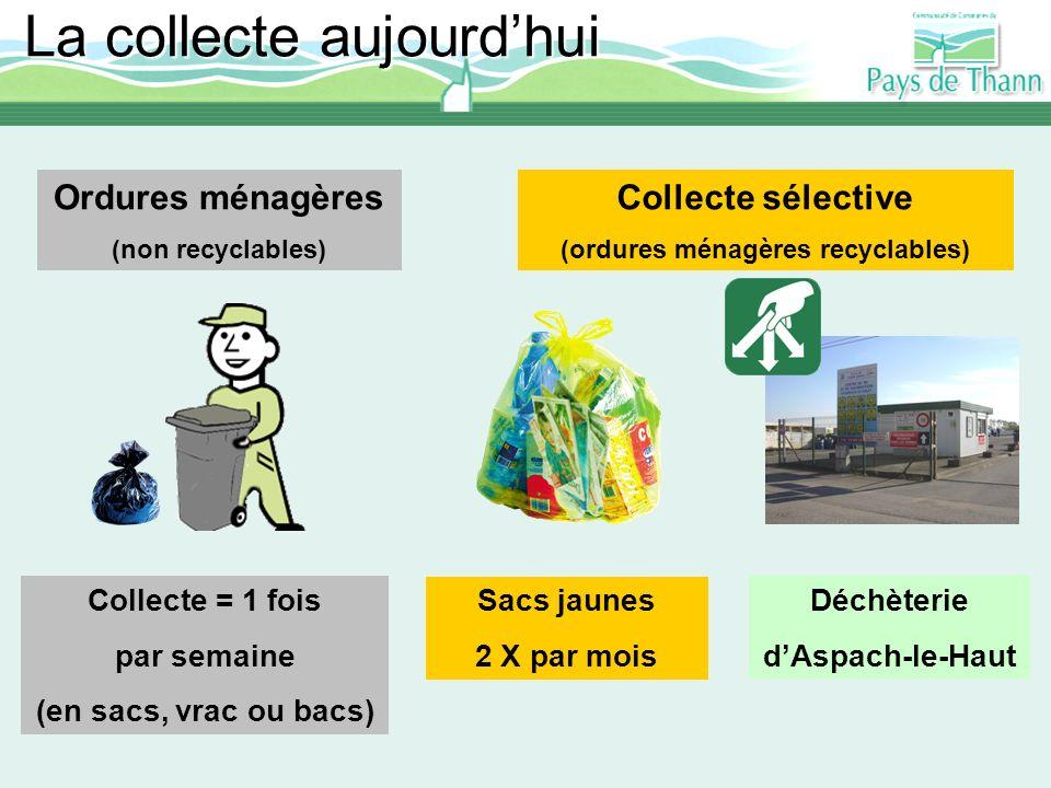 La collecte aujourdhui Ordures ménagères (non recyclables) Déchèterie dAspach-le-Haut Collecte = 1 fois par semaine (en sacs, vrac ou bacs) Déchèterie