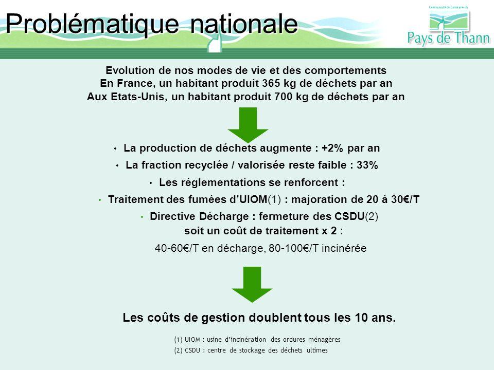 Problématique nationale Evolution de nos modes de vie et des comportements En France, un habitant produit 365 kg de déchets par an Aux Etats-Unis, un