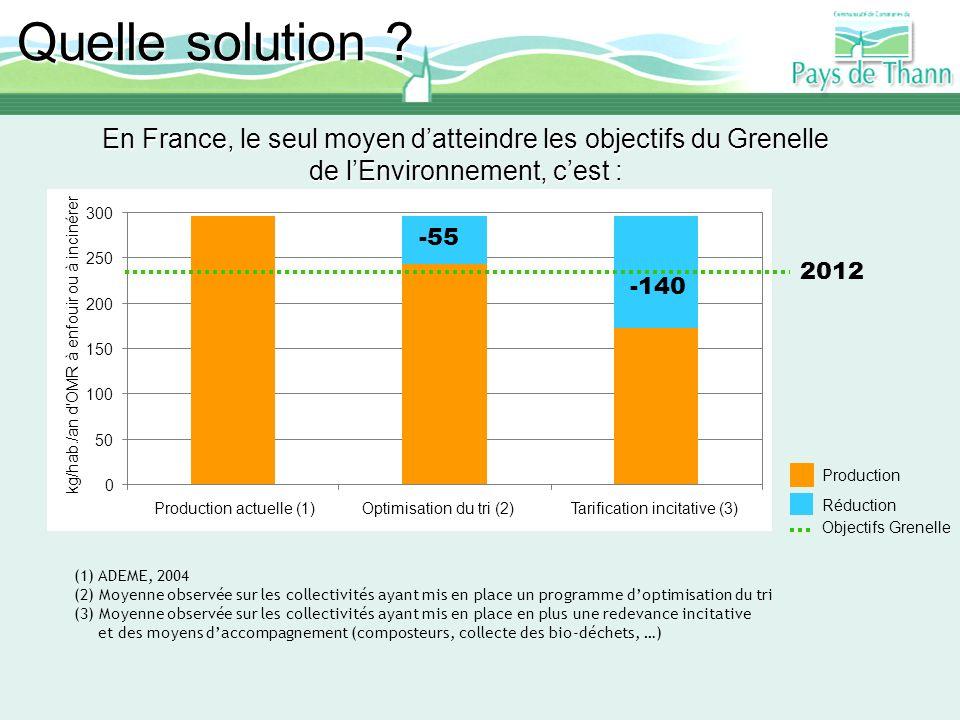 En France, le seul moyen datteindre les objectifs du Grenelle de lEnvironnement, cest : Réduire les tonnages de déchets destinés à lincinération ou à