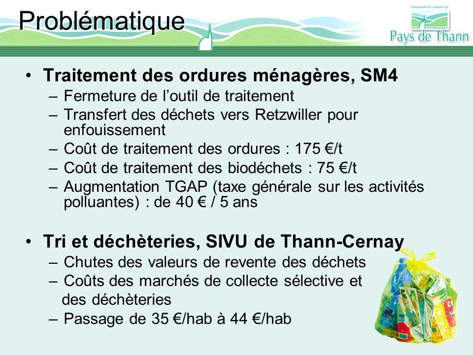 Problématique Traitement des ordures ménagères, SM4 –Fermeture de loutil de traitement –Transfert des déchets vers Retzwiller pour enfouissement –Coût