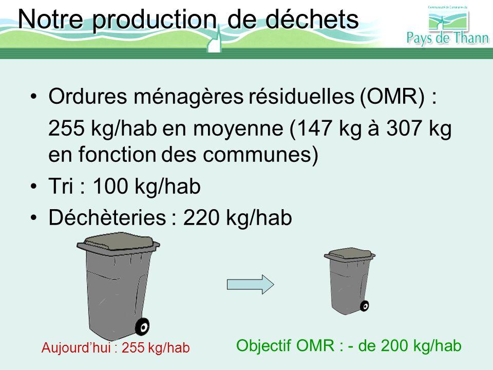 Notre production de déchets Ordures ménagères résiduelles (OMR) : 255 kg/hab en moyenne (147 kg à 307 kg en fonction des communes) Tri : 100 kg/hab Dé