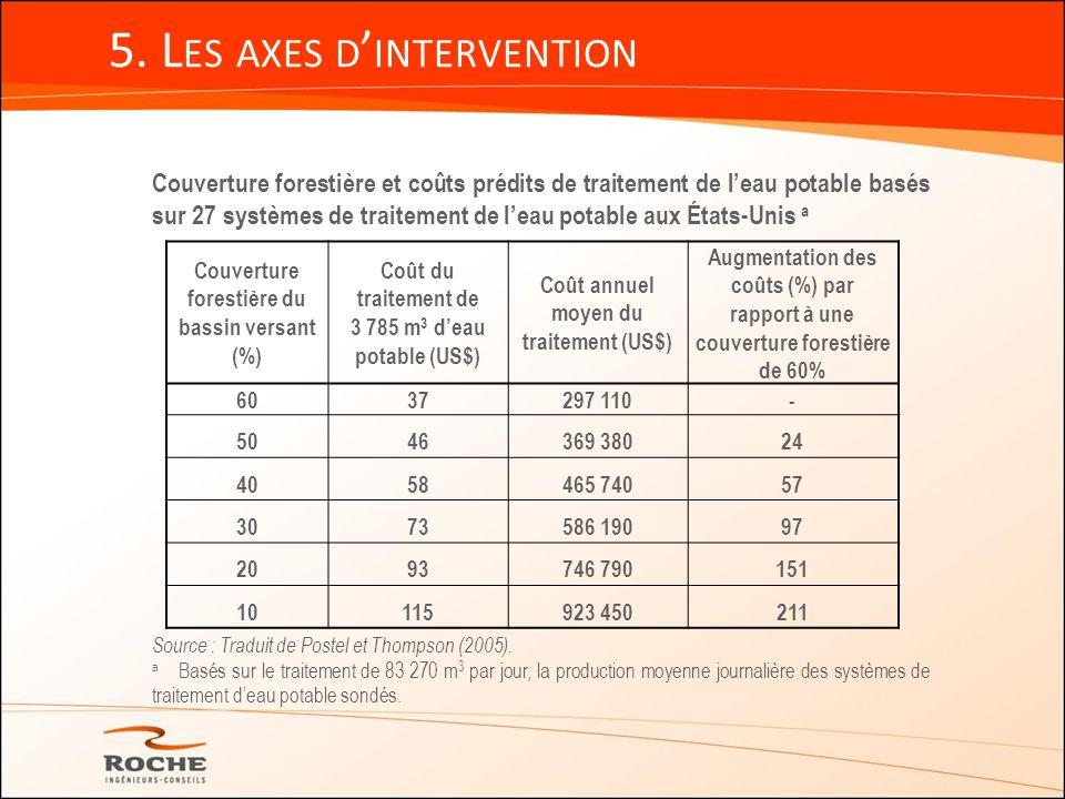 5. L ES AXES D INTERVENTION Couverture forestière et coûts prédits de traitement de leau potable basés sur 27 systèmes de traitement de leau potable a