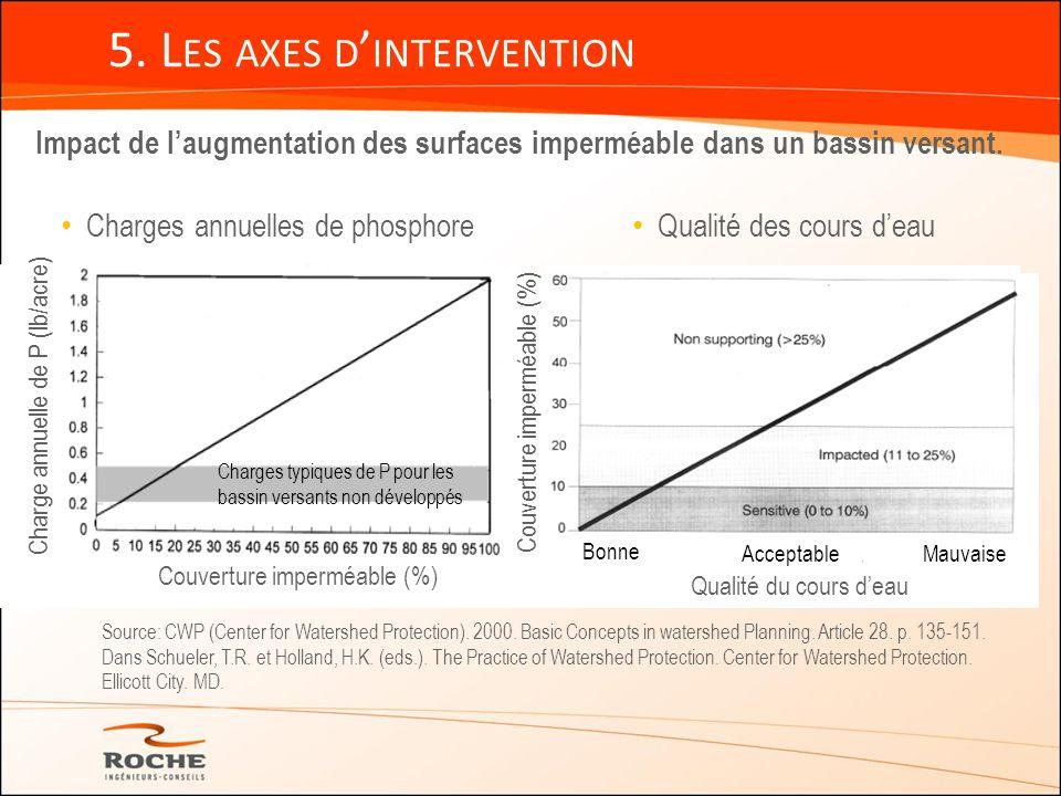 5. L ES AXES D INTERVENTION Impact de laugmentation des surfaces imperméable dans un bassin versant. Qualité du cours deau Bonne Acceptable Mauvaise C
