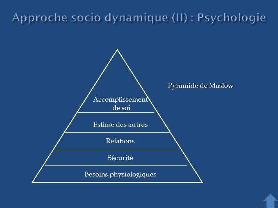 Accomplissement de soi Estime des autres Relations Sécurité Besoins physiologiques Pyramide de Maslow