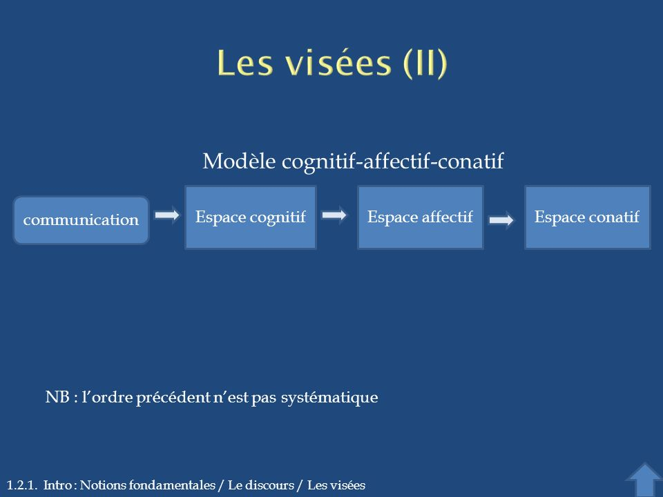1.2.1. Intro : Notions fondamentales / Le discours / Les visées Espace cognitifEspace affectifEspace conatif communication Modèle cognitif-affectif-co
