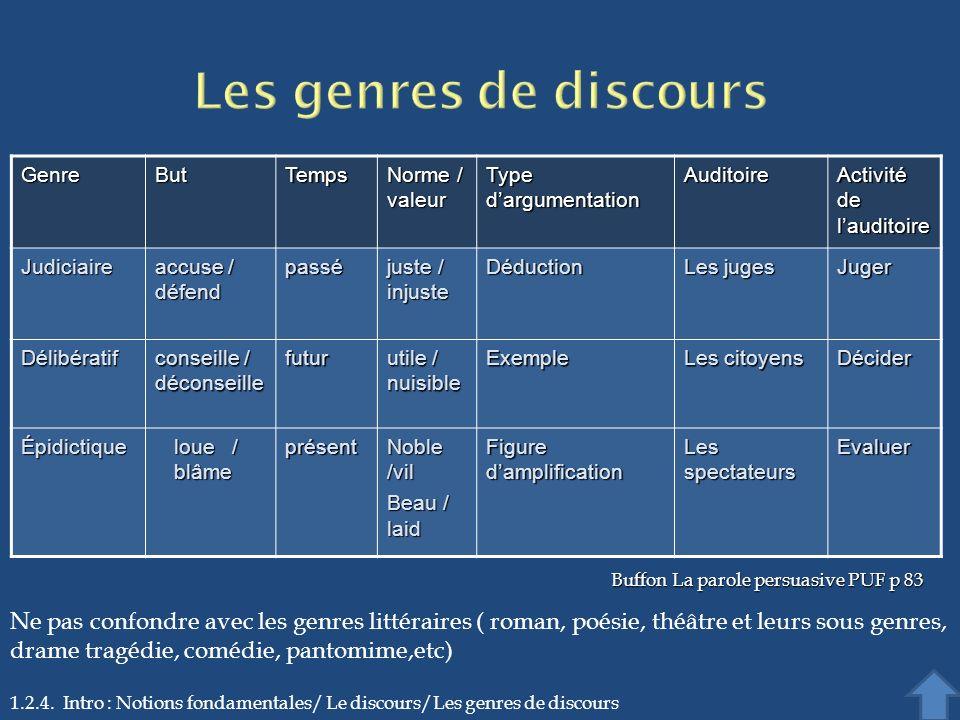1.2.4. Intro : Notions fondamentales/ Le discours/Les genres de discoursGenreButTemps Norme / valeur Type dargumentation Auditoire Activité de laudito