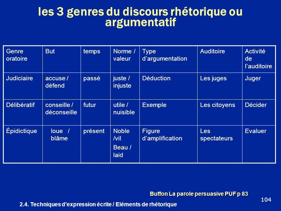 les 3 genres du discours rhétorique ou argumentatif Genre oratoire ButtempsNorme / valeur Type dargumentation AuditoireActivité de lauditoire Judiciai