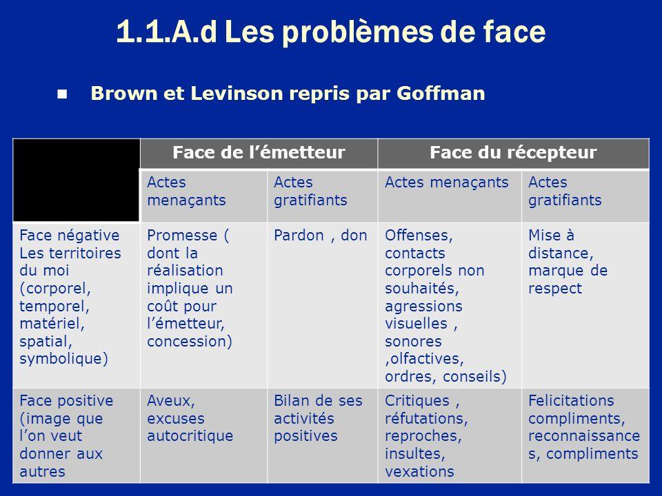 1.1.A.d Les problèmes de face 11 Brown et Levinson repris par Goffman Face de lémetteurFace du récepteur Actes menaçants Actes gratifiants Actes menaç