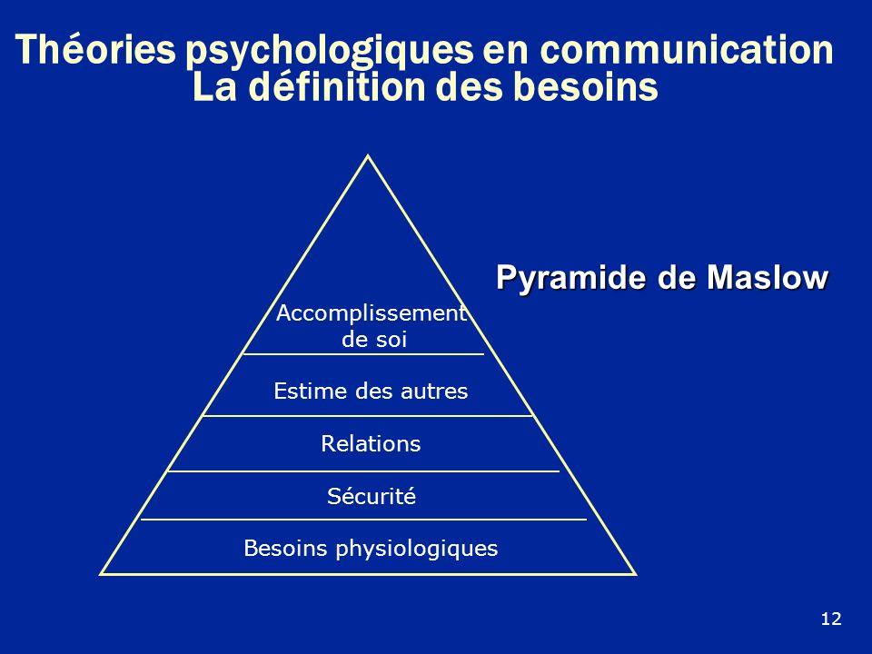 Accomplissement de soi Estime des autres Relations Sécurité Besoins physiologiques Pyramide de Maslow 12 Théories psychologiques en communication La d