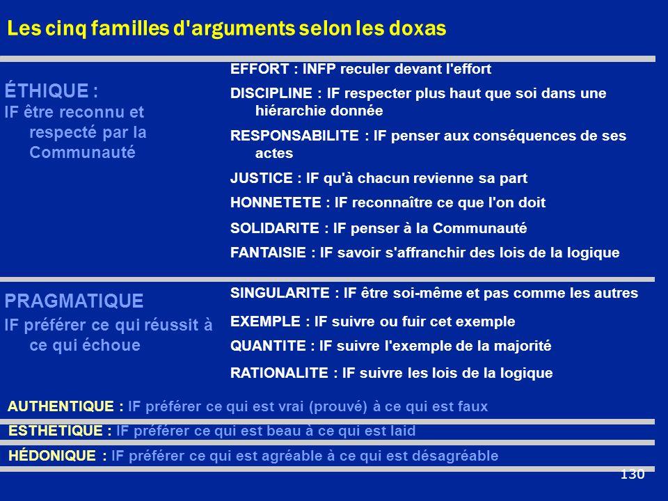 Les cinq familles d'arguments selon les doxas ÉTHIQUE : IF être reconnu et respecté par la Communauté EFFORT : INFP reculer devant l'effort DISCIPLINE