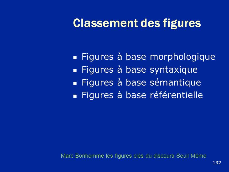 Classement des figures Figures à base morphologique Figures à base syntaxique Figures à base sémantique Figures à base référentielle Marc Bonhomme les