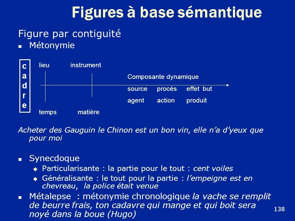 Figures à base sémantique Figure par contiguité Métonymie Acheter des Gauguin le Chinon est un bon vin, elle na dyeux que pour moi Synecdoque Particul