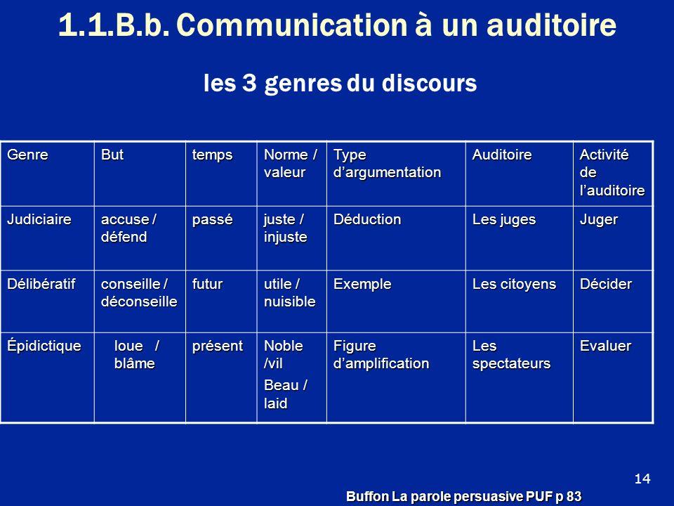 1.1.B.b. Communication à un auditoire les 3 genres du discours GenreButtemps Norme / valeur Type dargumentation Auditoire Activité de lauditoire Judic