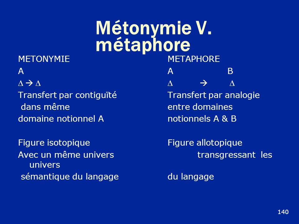 Métonymie V. métaphore METONYMIE METAPHORE AA B Transfert par contiguïtéTransfert par analogie dans mêmeentre domaines domaine notionnel A notionnels