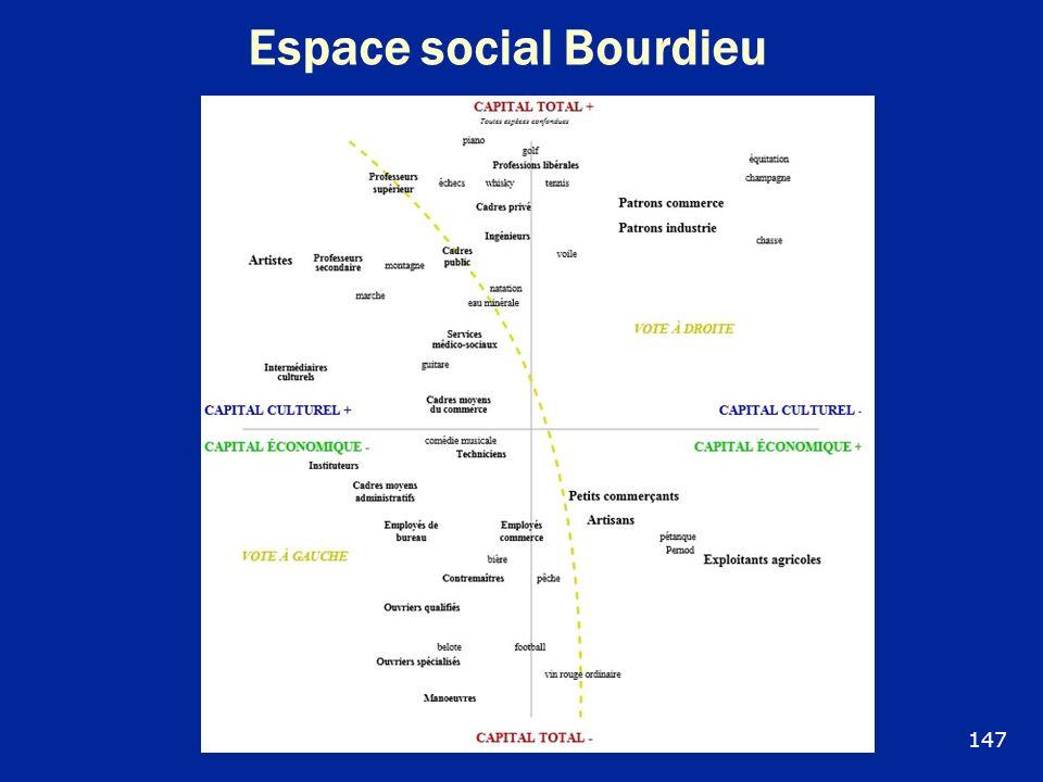 Espace social Bourdieu 147