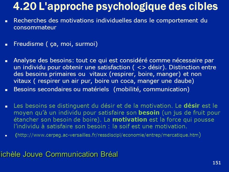 4.20 L'approche psychologique des cibles Recherches des motivations individuelles dans le comportement du consommateur Freudisme ( ça, moi, surmoi) An