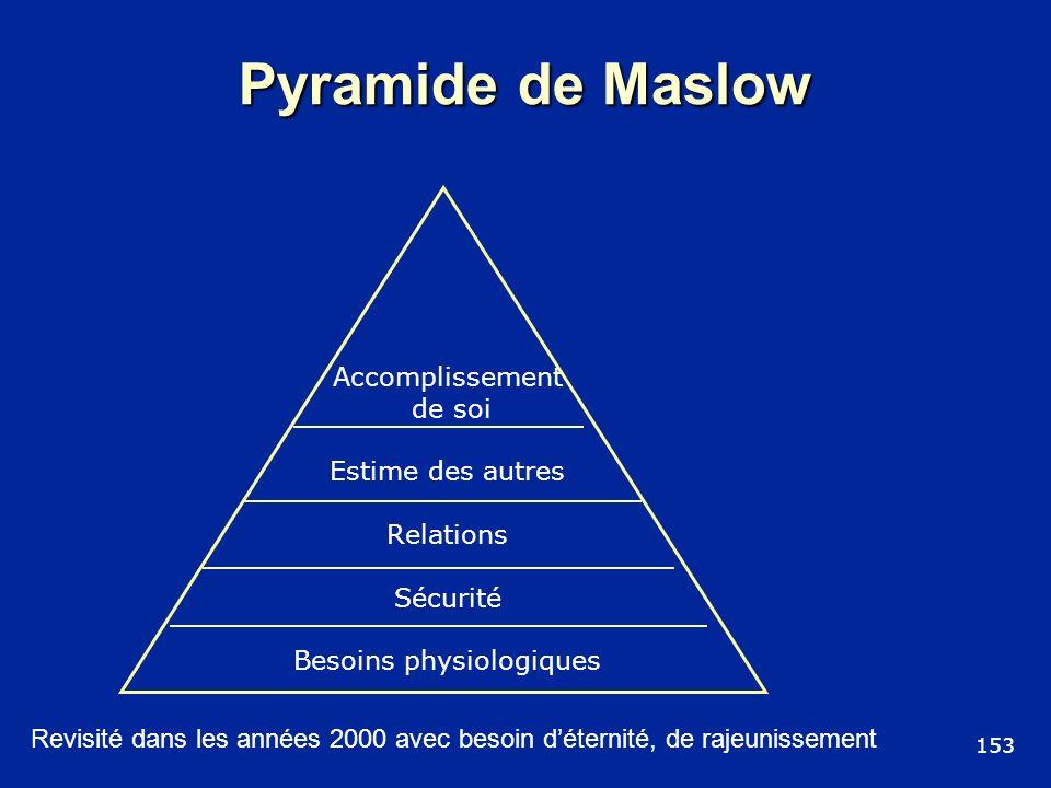 Pyramide de Maslow 153 Accomplissement de soi Estime des autres Relations Sécurité Besoins physiologiques Revisité dans les années 2000 avec besoin dé