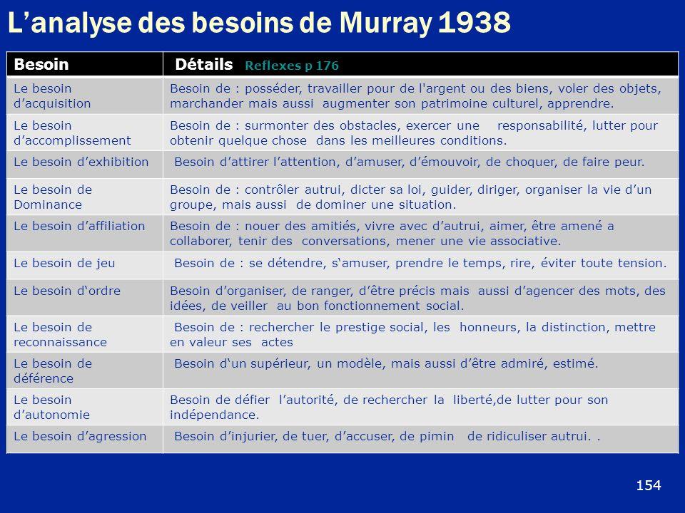 Lanalyse des besoins de Murray 1938 Besoin Détails Reflexes p 176 Le besoin dacquisition Besoin de : posséder, travailler pour de l'argent ou des bien