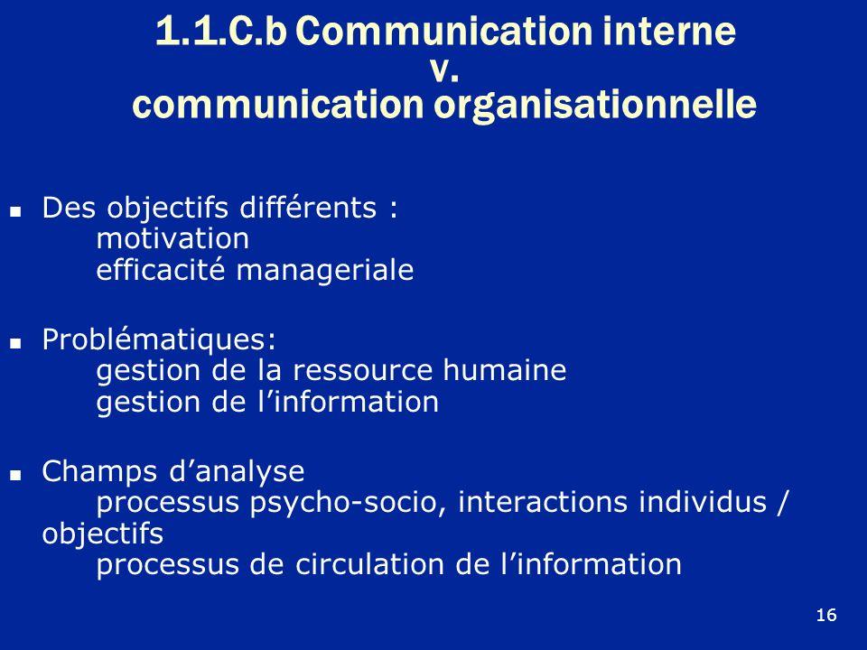 1.1.C.b Communication interne v. communication organisationnelle Des objectifs différents : motivation efficacité manageriale Problématiques: gestion
