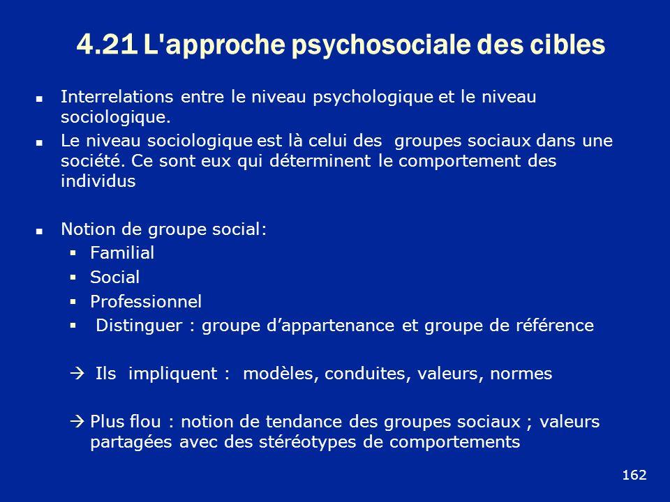 4.21 L'approche psychosociale des cibles Interrelations entre le niveau psychologique et le niveau sociologique. Le niveau sociologique est là celui d