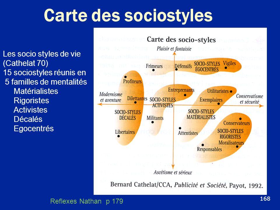 Carte des sociostyles 168 Les socio styles de vie (Cathelat 70) 15 sociostyles réunis en 5 familles de mentalités Matérialistes Rigoristes Activistes