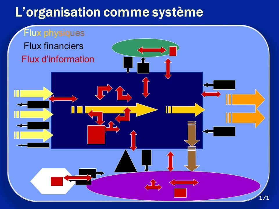 Flux physiques Flux financiers Flux dinformation 171 Lorganisation comme système