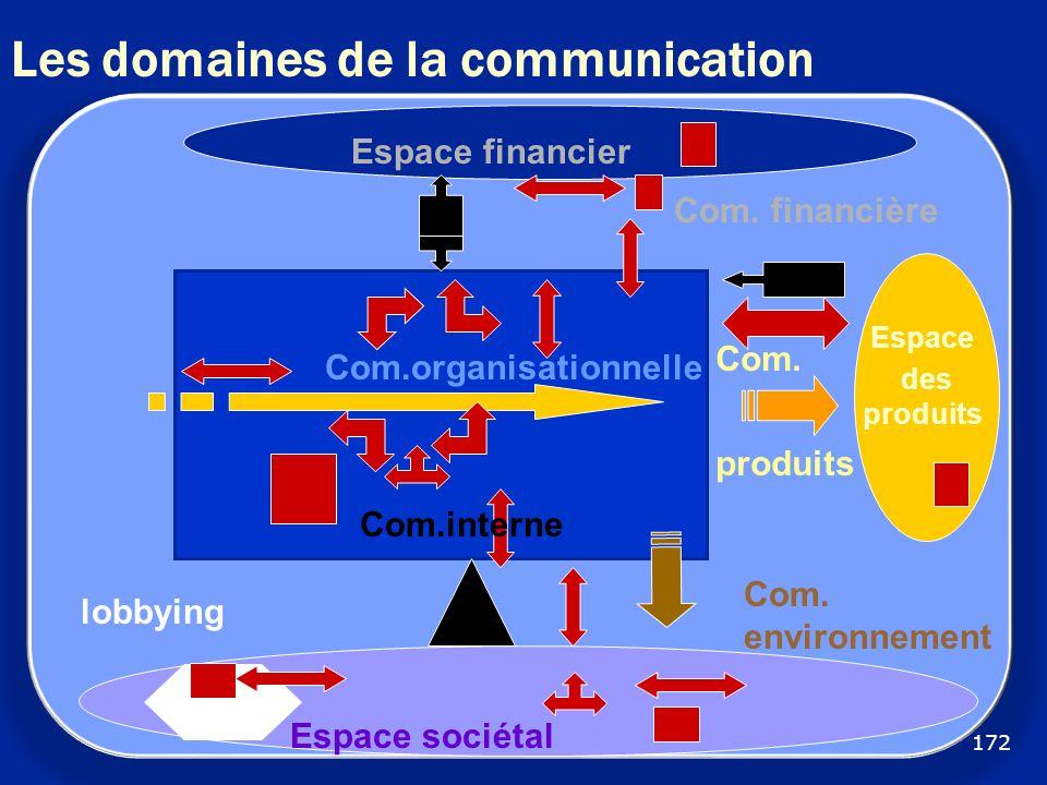 Les domaines de la communication Com. financière Com. environnement lobbying Com.interne Com.organisationnelle Espace sociétal Espace financier Espace