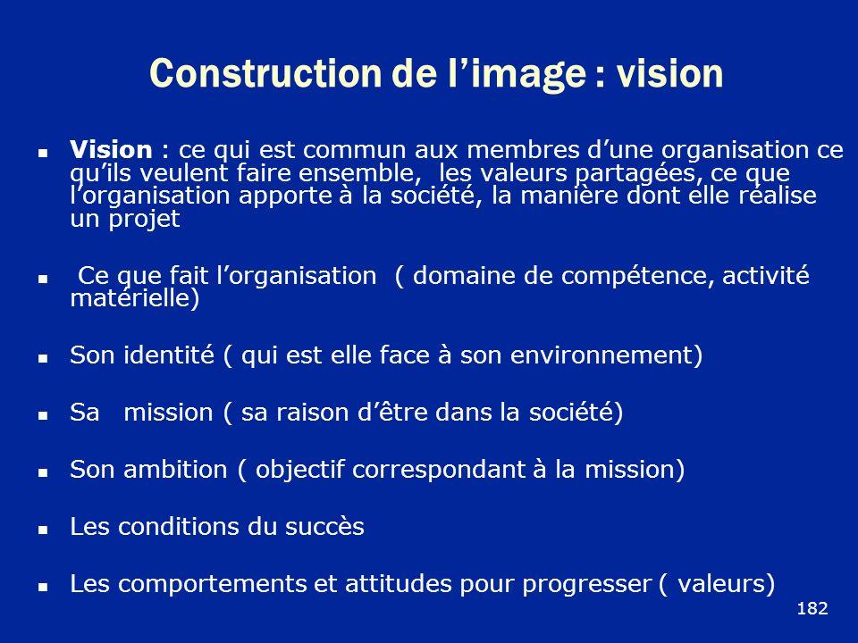 Construction de limage : vision Vision : ce qui est commun aux membres dune organisation ce quils veulent faire ensemble, les valeurs partagées, ce qu