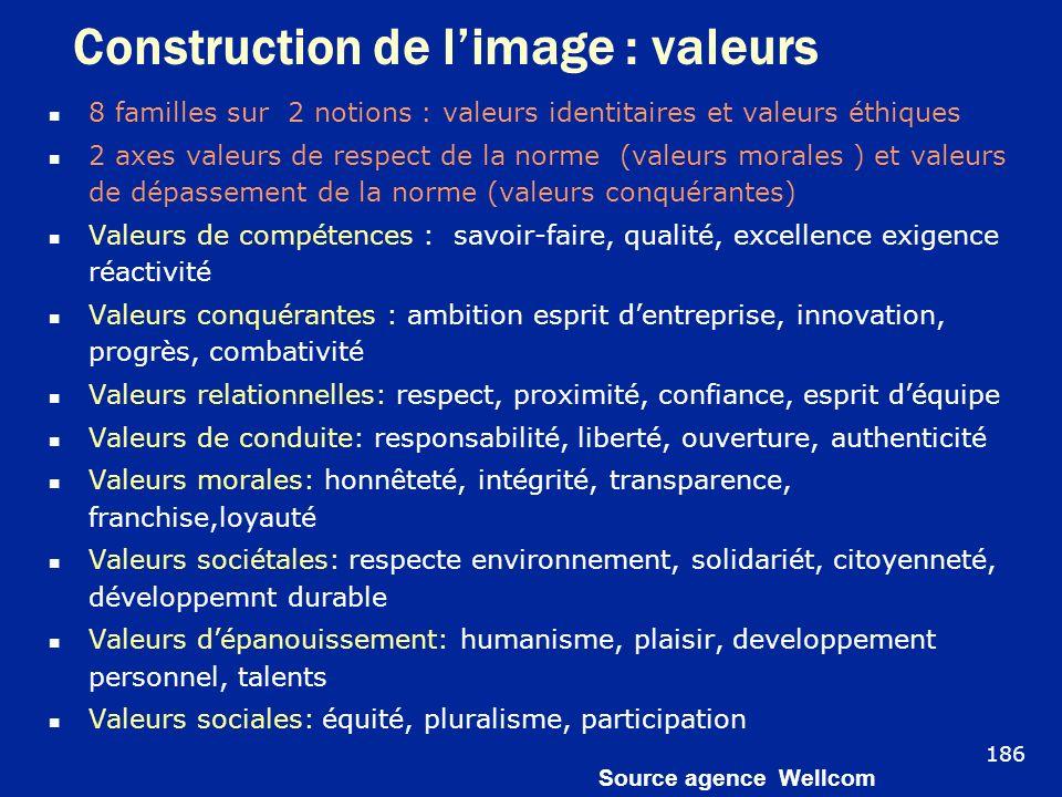 Construction de limage : valeurs 8 familles sur 2 notions : valeurs identitaires et valeurs éthiques 2 axes valeurs de respect de la norme (valeurs mo