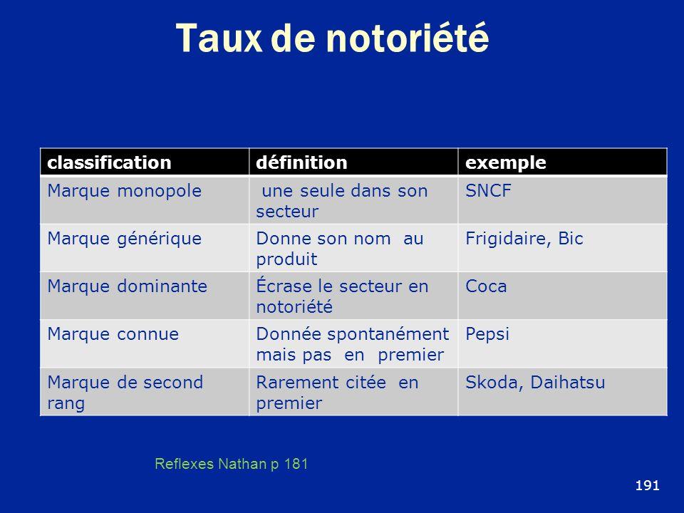 Taux de notoriété classificationdéfinitionexemple Marque monopole une seule dans son secteur SNCF Marque génériqueDonne son nom au produit Frigidaire,