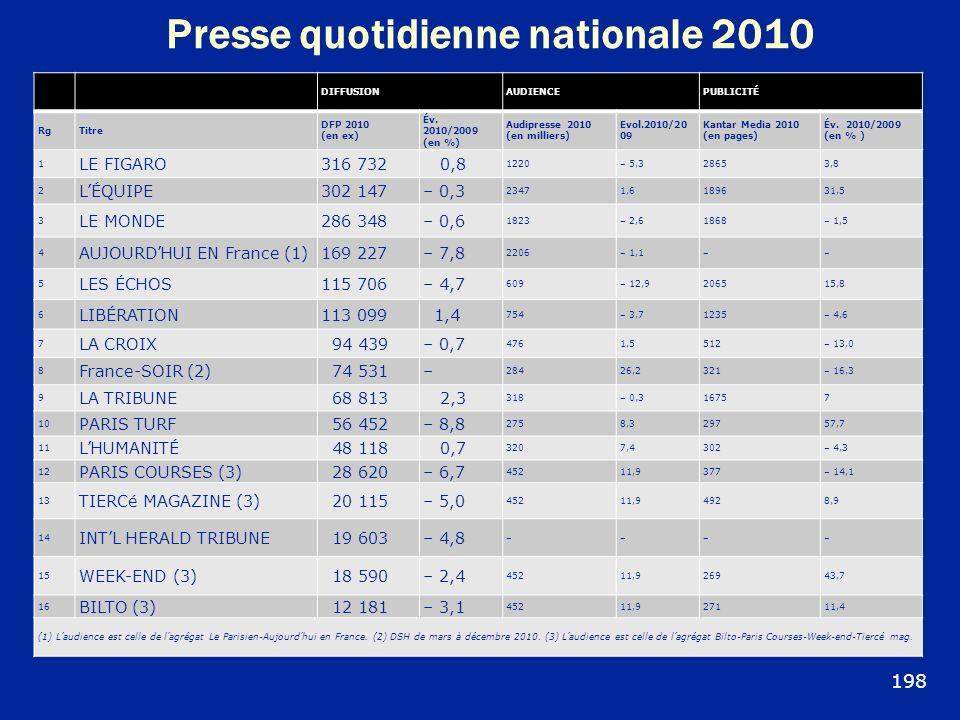 Presse quotidienne nationale 2010 DIFFUSIONAUDIENCEPUBLICITÉ RgTitre DFP 2010 (en ex) Év. 2010/2009 (en %) Audipresse 2010 (en milliers) Evol.2010/20