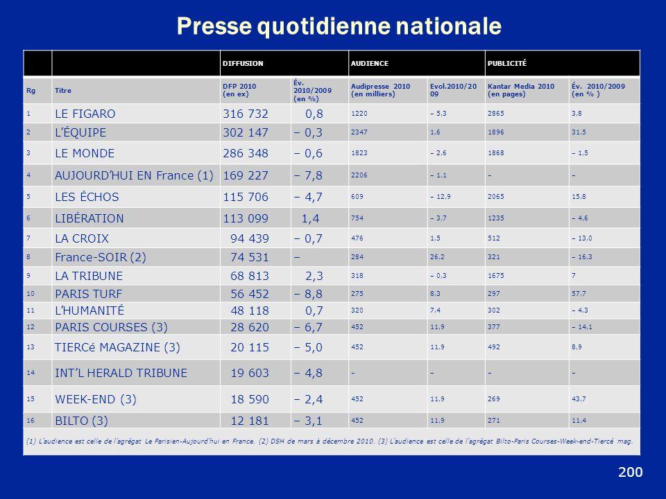 Presse quotidienne nationale DIFFUSIONAUDIENCEPUBLICITÉ RgTitre DFP 2010 (en ex) Év. 2010/2009 (en %) Audipresse 2010 (en milliers) Evol.2010/20 09 Ka
