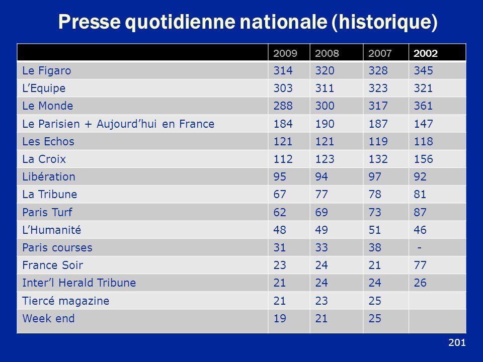 Presse quotidienne nationale (historique) 2009200820072002 Le Figaro314320328345 LEquipe303311323321 Le Monde288300317361 Le Parisien + Aujourdhui en