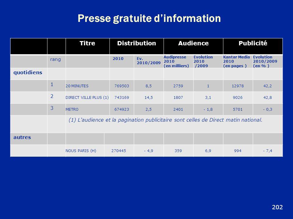 Presse gratuite dinformation TitreDistributionAudiencePublicité rang 2010Ev. 2010/2009 Audipresse 2010 (en milliers) Evolution 2010 /2009 Kantar Media