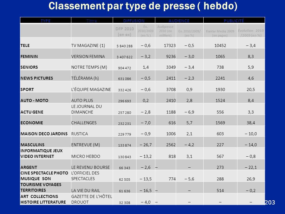 Classement par type de presse ( hebdo) TYPETittreDIFFUSIONAUDIENCEPUBLICITÉ DFP 2010 (en ex) Év. 2010/2009 (en % ) Audipresse 2010 (en milliers) Ev. 2