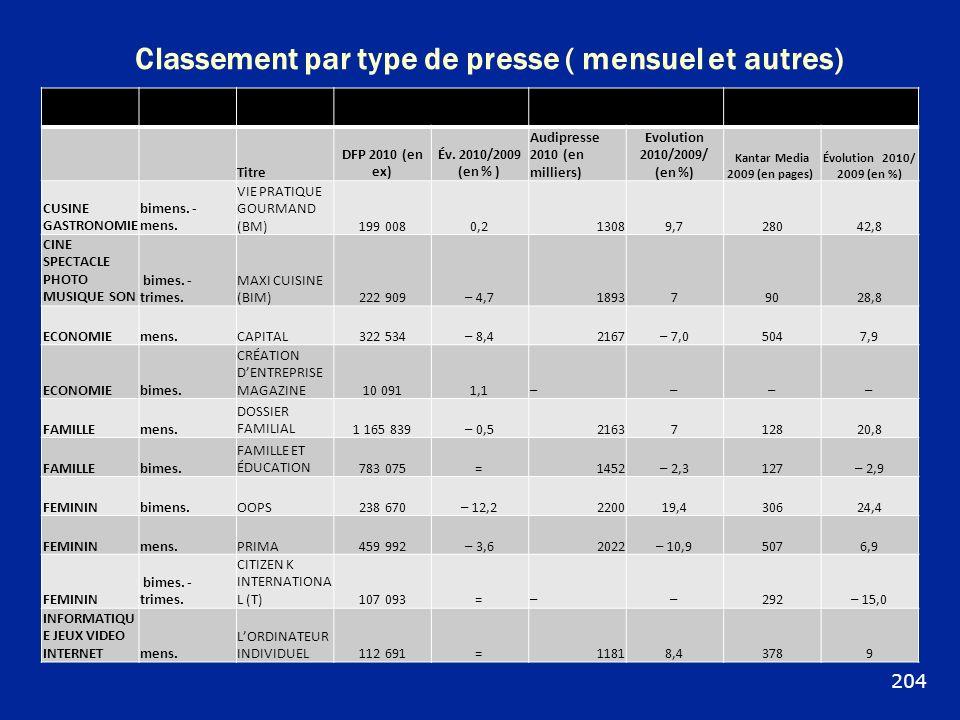Classement par type de presse ( mensuel et autres) DIFFUSIONAUDIENCEPUBLICITÉ Titre DFP 2010 (en ex) Év. 2010/2009 (en % ) Audipresse 2010 (en millier