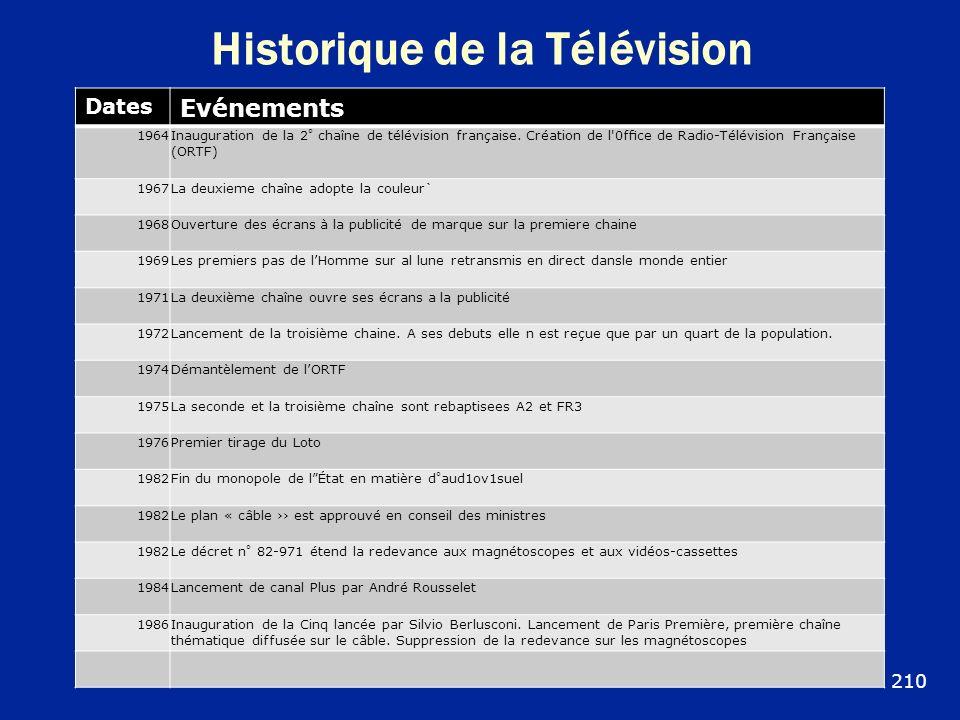Historique de la Télévision Dates Evénements 1964Inauguration de la 2° chaîne de télévision française. Création de l'0fce de Radio-Télévision Français