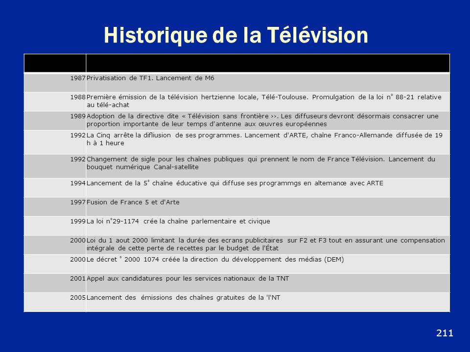 Historique de la Télévision 1987Privatisation de TF1. Lancement de M6 1988Première émission de la télévision hertzienne locale, Télé-Toulouse. Promulg