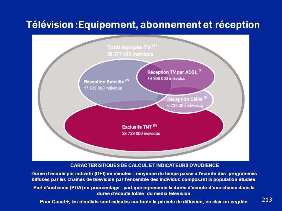 Télévision :Equipement, abonnement et réception CARACTERISTIQUES DE CALCUL ET INDICATEURS DAUDIENCE Durée découte par individu (DEI) en minutes : moye