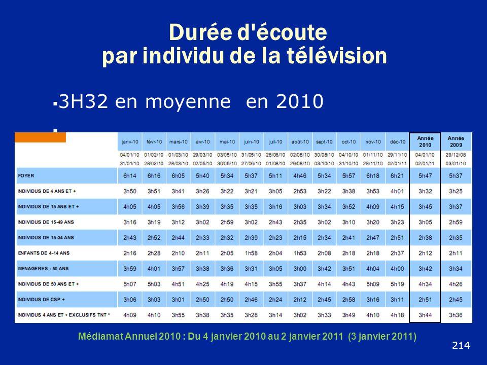 Durée d'écoute par individu de la télévision 3H32 en moyenne en 2010 Médiamat Annuel 2010 : Du 4 janvier 2010 au 2 janvier 2011 (3 janvier 2011) 214