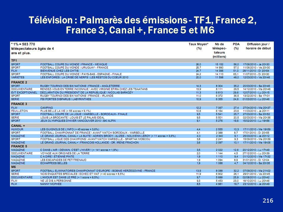 Télévision : Palmarès des émissions - TF1, France 2, France 3, Canal +, France 5 et M6 216