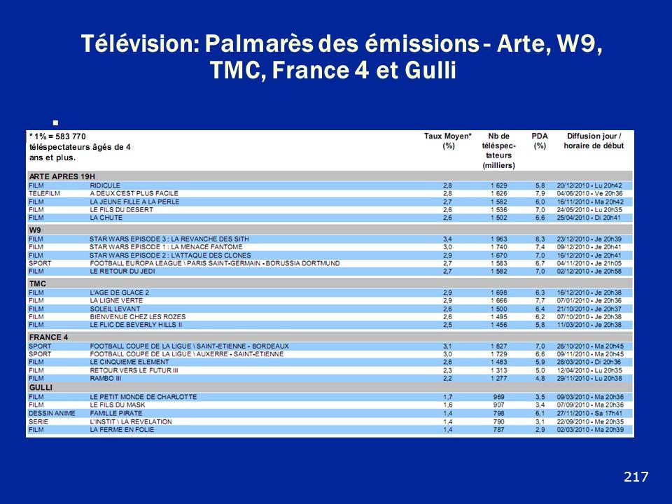 Télévision: Palmarès des émissions - Arte, W9, TMC, France 4 et Gulli 217