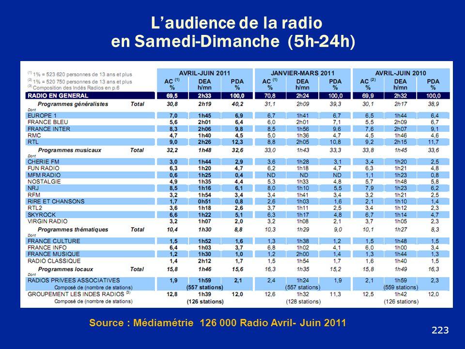 Laudience de la radio en Samedi-Dimanche (5h-24h) Source : Médiamétrie 126 000 Radio Avril- Juin 2011 223