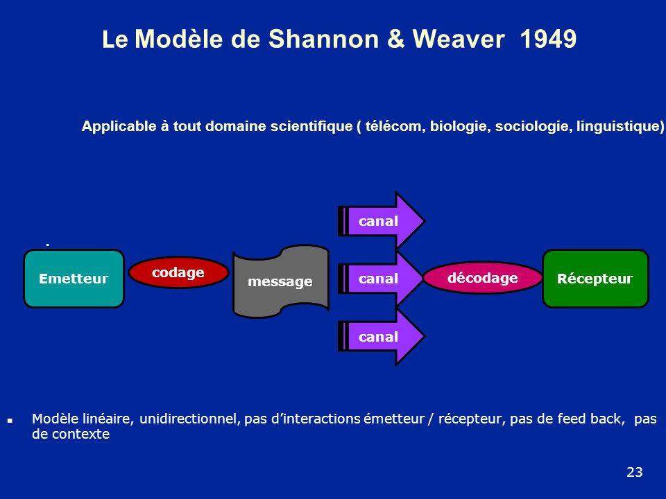 Le Modèle de Shannon & Weaver 1949 Modèle linéaire, unidirectionnel, pas dinteractions émetteur / récepteur, pas de feed back, pas de contexte 23 Appl