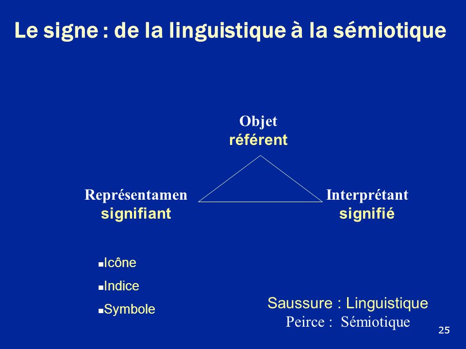 Le signe : de la linguistique à la sémiotique Icône Indice Symbole Objet référent Représentamen signifiant Interprétant signifié Saussure : Linguistiq