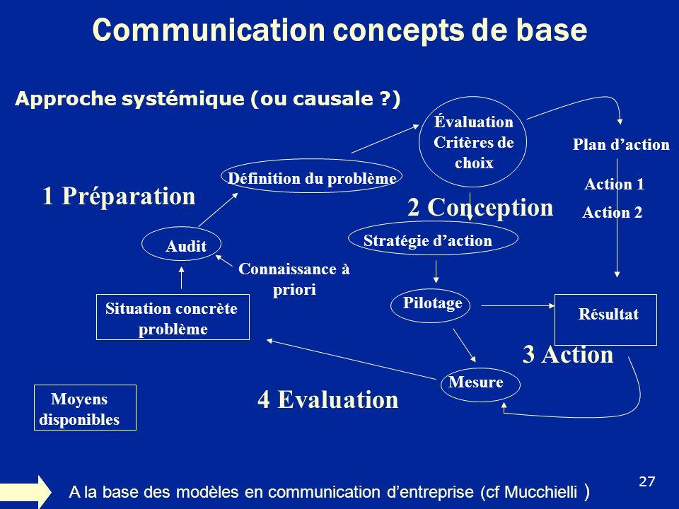 Communication concepts de base Approche systémique (ou causale ?) A la base des modèles en communication dentreprise (cf Mucchielli ) Connaissance à p