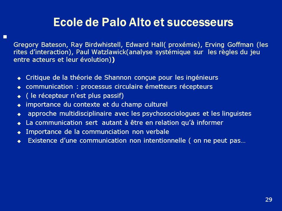 Ecole de Palo Alto et successeurs Gregory Bateson, Ray Birdwhistell, Edward Hall( proxémie), Erving Goffman (les rites dinteraction), Paul Watzlawick(