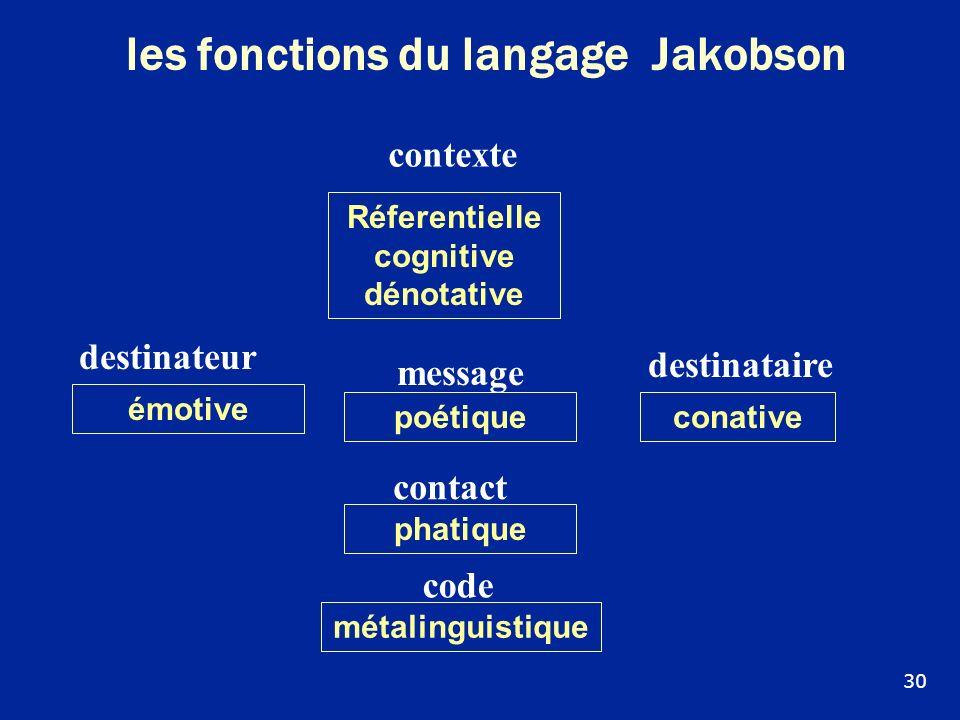 les fonctions du langage Jakobson Réferentielle cognitive dénotative phatique émotive métalinguistique conative destinateur poétique contexte destinat