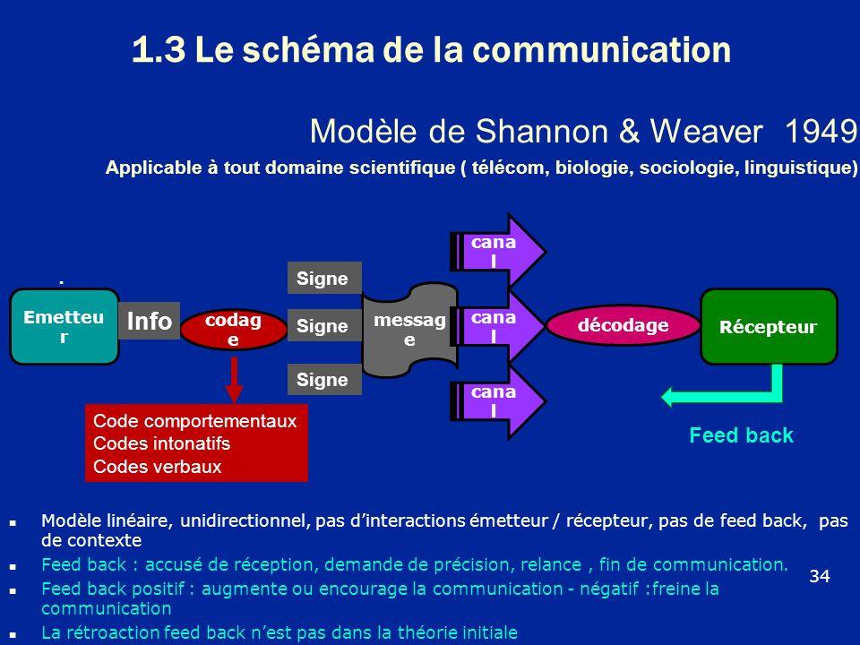 1.3 Le schéma de la communication Modèle linéaire, unidirectionnel, pas dinteractions émetteur / récepteur, pas de feed back, pas de contexte Feed bac