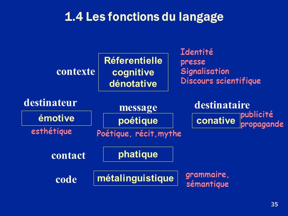 1.4 Les fonctions du langage 35 Réferentielle cognitive dénotative phatique émotive métalinguistique conative destinateur poétique contact contexte de